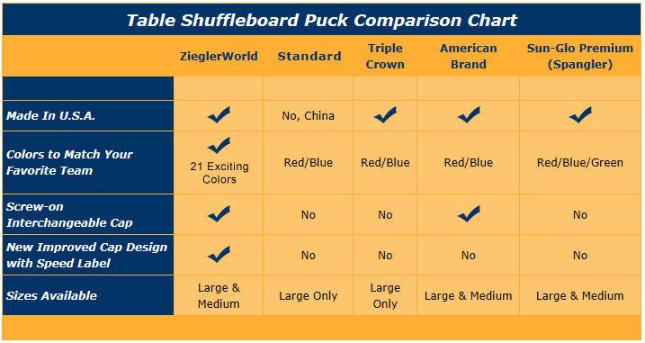 Puck Comparison Chart